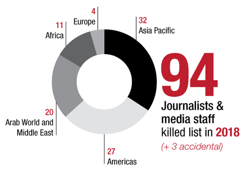 2018 Reverses Downward Trend in Killings of Journalists and Media Staff  with 94 Victims of Violence - IFJ